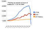 Figure 2: Long Term Capital Management 1994-1998