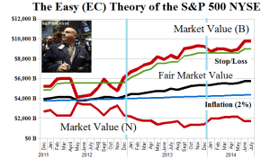The Easy (EC) Theory of the S&P 500 NYSE - Fair Value Chart - June 2014
