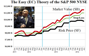 The Easy (EC) Theory of the S&P 500 NYSE - Risk Price Chart - June 2014