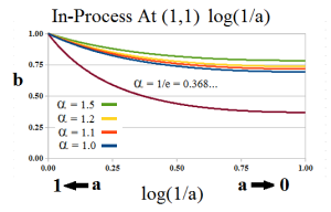 Figure 2.1: The Process in Log Scale 1st E-condition At (1,1)