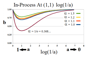 Figure 2.2: The Process in Log Scale 1st E-condition