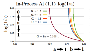 The Process in Log Scale 2nd E-condition At (1,1)