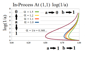 The Process in Log Scale 2nd E-condition