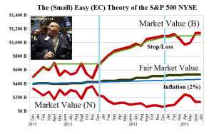 The (Small) Easy (EC) Theory of the SP 500 NYSE - Fair Value Chart - June 2014