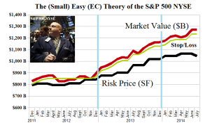 The (Small) Easy (EC) Theory of the SP 500 NYSE - Risk Price Chart - June 2014