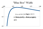 "Figure 2: ""Blue Box"" Alpha"
