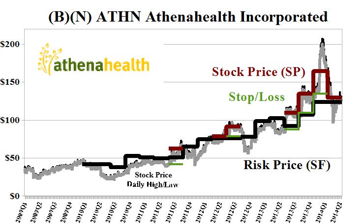 Bn Athn Athenahealth Incorporated Riskwerk