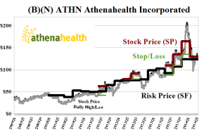 (B)(N) ATHN Athenahealth Incorporated