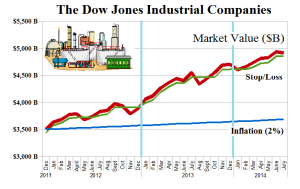 (B)(N) The Dow Jones Industrial Companies - Market Value - July 2014