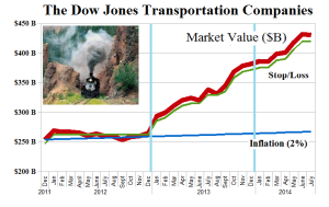(B)(N) The Dow Jones Transportation Companies - Market Value - July 2014