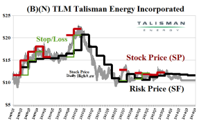 (B)(N) TLM Talisman Energy Incorporated - July 23 2014