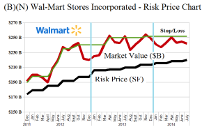 (B)(N) Wal-Mart Stores Incorporated - Risk Price Chart