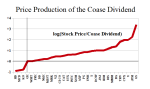 Figure 3: Price Production of the Coase Dividend