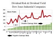 Figure 1.1: Dow Industrials Dividend Risk and Yield