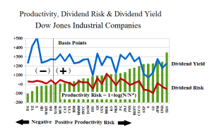 Dow Industrials Production Yield, Dividend Risk & Dividend Yield