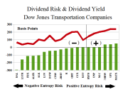 Figure 1.2: Dow Transports Dividend Risk and Dividend Yield