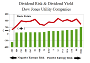 Figure 1.3: Dow Utilities Dividend Risk and Dividend Yield