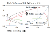 Figure 5.2: End-Of-Process Company A Risk Co-ordinates Alpha=0.10