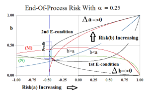 Figure 3.1: End-Of-Process Company A Risk Co-ordinates