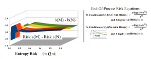 Figure 3: Entropy Risk