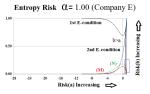 Figure 6.12: Extreme Alpha Company E