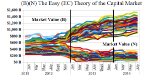 Figure 2.1: The Easy (EC) Theory of the Capital Markets - (B)(N)