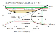 Figure 4.1: In-Process Company B α=0.74