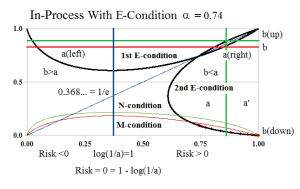 Figure 2: In-Process Company B Alpha=0.74