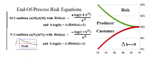 Figure 4.6: In-Process Company B At End-Of-Process Risk Equations