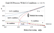 In-Process Company B At End-Of-Process Risk
