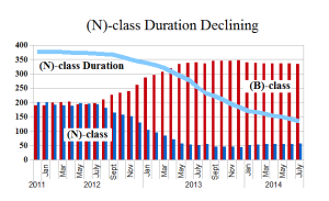Figure 2.2: (N)-class Duration