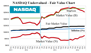 PetSmart and The NASDAQ Undervalued - Fair Value Chart - July 2014