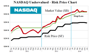 PetSmart and The NASDAQ Undervalued - Risk Price Chart - July 2014