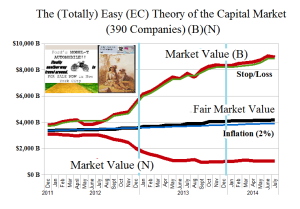 The Easy (EC) Theory of the Capital Markets - Fair Value Chart