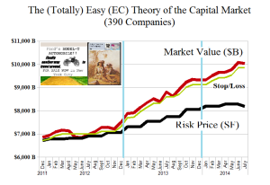 The Easy (EC) Theory of the Capital Markets - Risk Price Chart