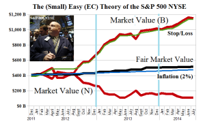 The (Small) Easy (EC) Theory of the S&P 500 NYSE - Fair Value Chart - July 2014