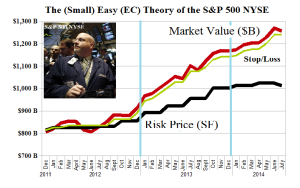 The (Small) Easy (EC) Theory of the S&P 500 NYSE - Risk Price Chart - July 2014