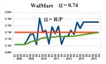 Figure 2: WalMart Modality α=0.74