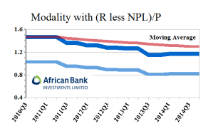Figure 3.1: ABL African Bank Investments Limited - Modality less NPL