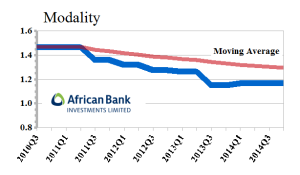 ABL African Bank Investments Limited - Modality