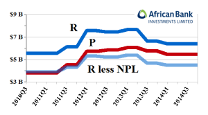 Figure 3.2: ABL African Bank Investments Limited - (R less NPL)/P