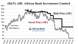 ABL African Bank Investments Limited