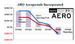 Figure 1: ARO Aeropostale Operating Profit & Earnings