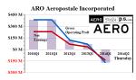 Figure 1: ARO Aeropostale Operating Profit & Earnings