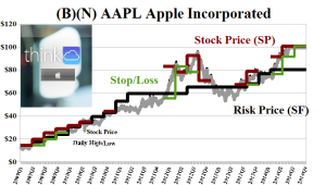 (B)(N) AAPL Apple Incorporated - Risk Price Chart