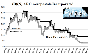 (B)(N) ARO Aeropostale Incorporated