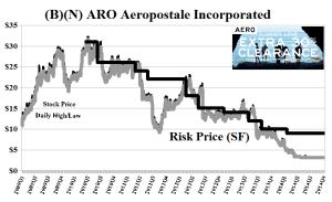 (B)(N) ARO Aeropostale Incorporated