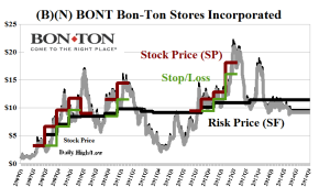 (B)(N) BONT Bon-Ton Stores Incorporated