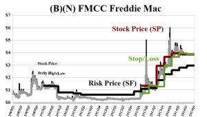 (B)(N) FMCC Freddie Mac