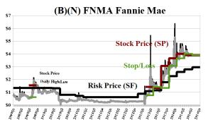 (B)(N) FNMA Fannie Mae